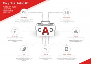What's New in AutoCAD 2019? | Radient
